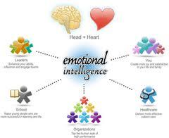 Emocionalna IQ